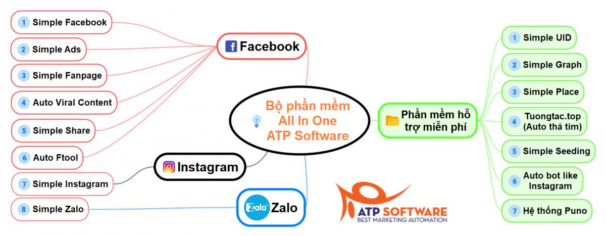 1 9 - Danh sách các khóa học Kinh doanh và Marketing Online hiện tại của ATP Software