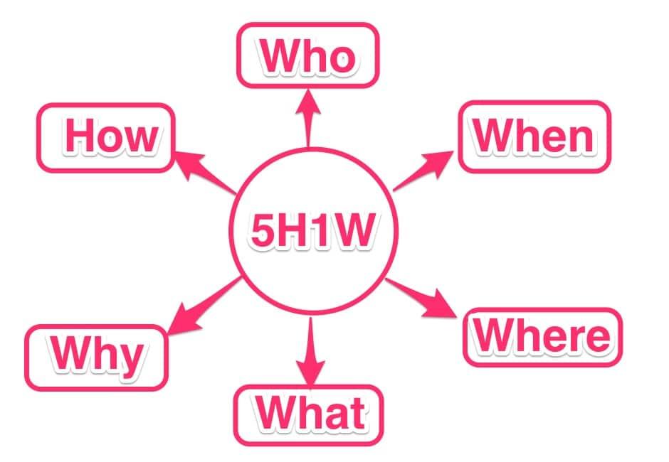 Phân tích khách hàng đối thủ 5w1h
