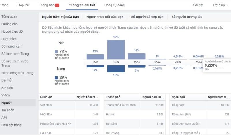 Giờ vàng đăng bài lên Facebook để tăng tương tác hiệu quả