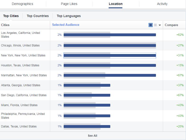 huong dan audience insight 10 - Facebook Audience Insights là gì ? Cách sử dụng để phân tích đối tượng khách hàng