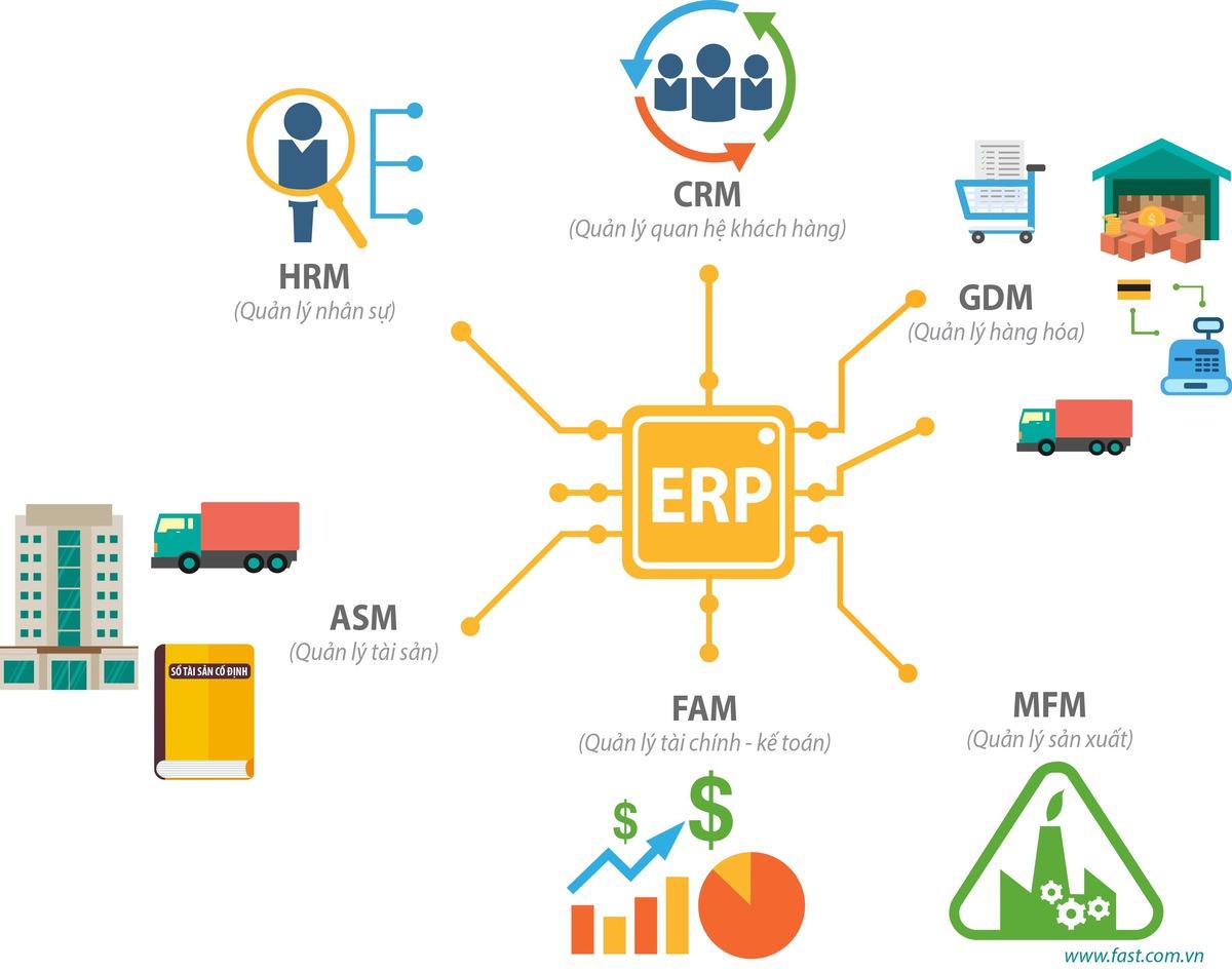 Các phần mềm quản lý tài chính